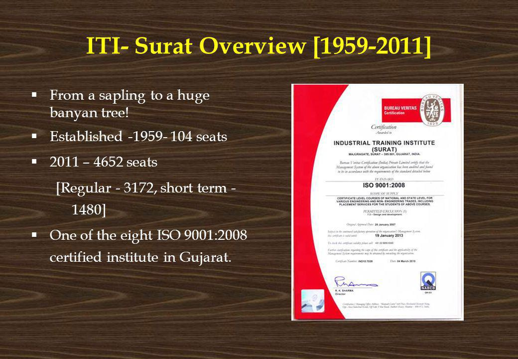 ITI- Surat Overview [1959-2011]